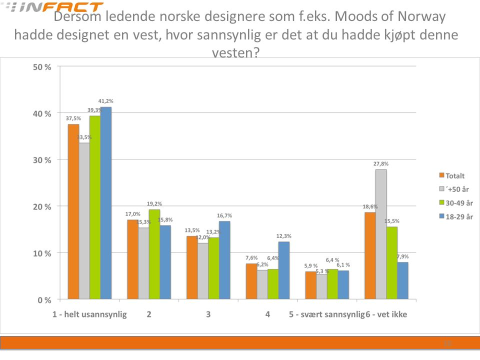 Dersom ledende norske designere som f.eks.