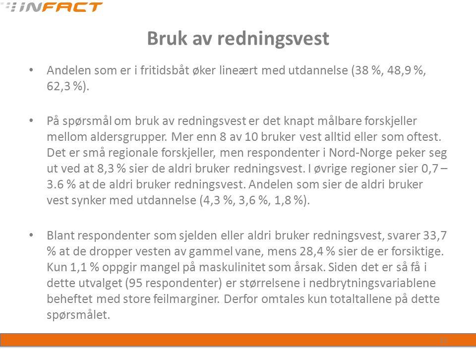 Redningsvestpåbud 83,9 % vet at redningsvest til alle ombord er påbudt.