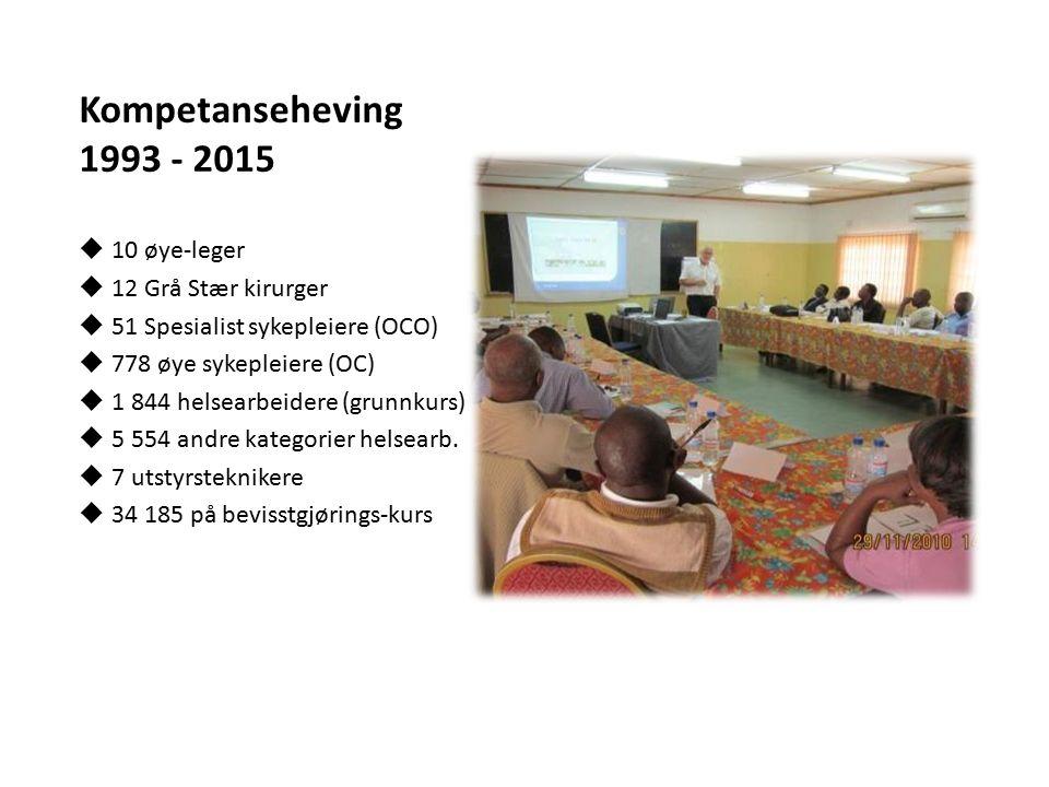 Kompetanseheving 1993 - 2015  10 øye-leger  12 Grå Stær kirurger  51 Spesialist sykepleiere (OCO)  778 øye sykepleiere (OC)  1 844 helsearbeidere (grunnkurs)  5 554 andre kategorier helsearb.