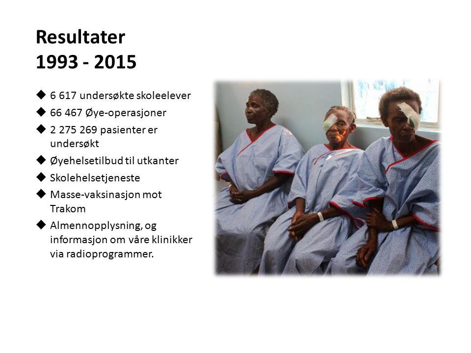 Resultater 1993 - 2015  6 617 undersøkte skoleelever  66 467 Øye-operasjoner  2 275 269 pasienter er undersøkt  Øyehelsetilbud til utkanter  Skol