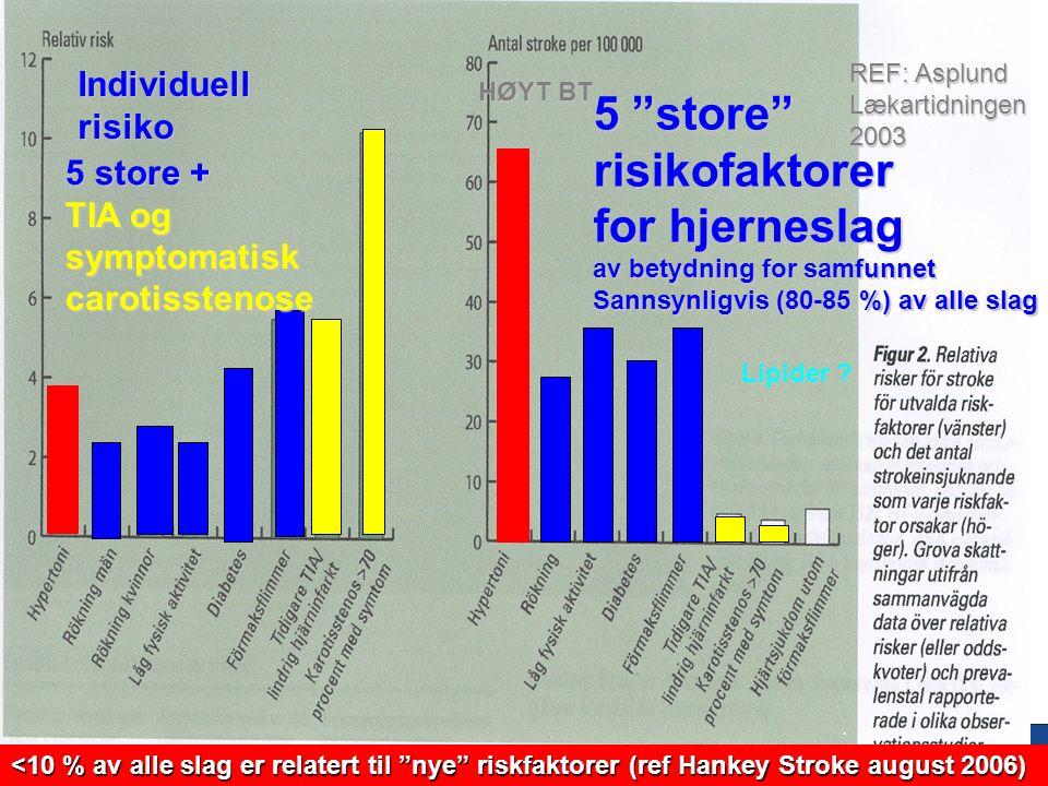 9 Forebygging av hjerneslag Forebygging av hjerteinfarkt og hjerneslag er i prinsippet det samme.