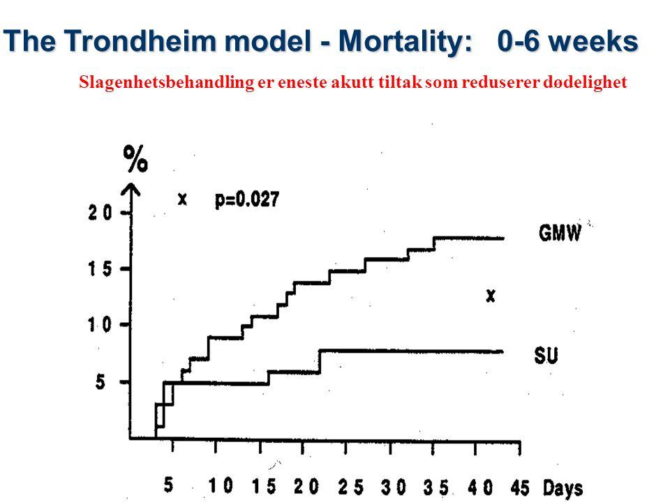 17 19.09.2016| 17 Behandlingstilbud som bidrar til selvhjulpenhet etter slag i Norge (antall pasienter med slag som blir selvhjulpen pga helsetjenesten per år) Forskningsbasert kunnskap applisert på en norsk befolkning Ref: Hankey 2006, Warlow 2008 Langhorne 2009, Cochrane reviews 100 % 35% 10% 10% 80% 70 % 80% 5% Alle TIA 15% 80% 40% Lite forskning Andel tilbudt resp.