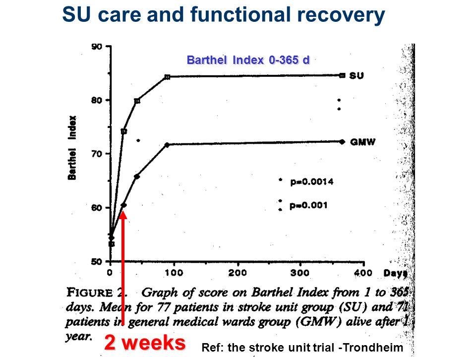 18 The Trondheim model - Mortality: 0-6 weeks Slagenhetsbehandling er eneste akutt tiltak som reduserer dødelighet