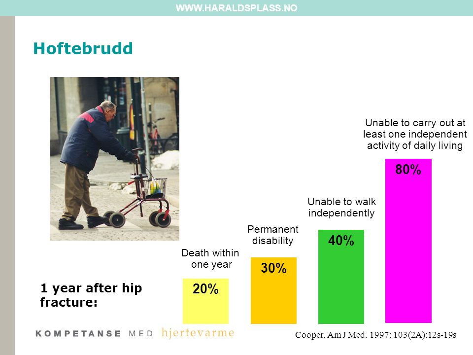WWW.HARALDSPLASS.NO 40% Unable to walk independently 30% Permanent disability 20% Death within one year 80% Unable to carry out at least one independent activity of daily living 1 year after hip fracture: Cooper.