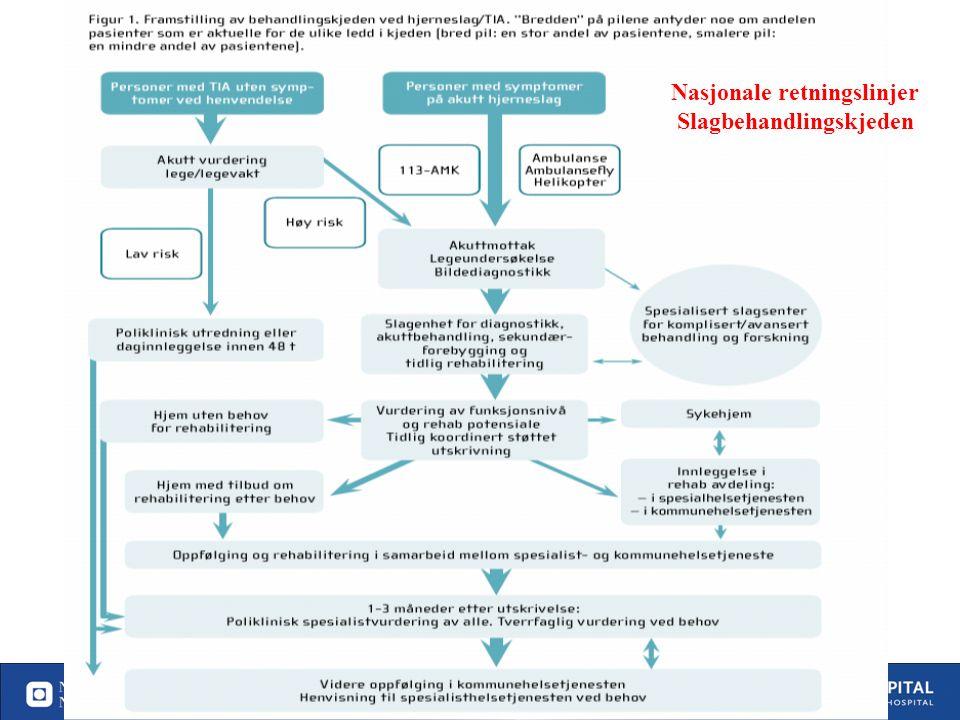 26 19.09.2016| 26 Behandlingstilbud som bidrar til selvhjulpenhet etter slag i Norge (antall pasienter med slag som blir selvhjulpen pga helsetjenesten per år) Forskningsbasert kunnskap applisert på en norsk befolkning Ref: Hankey 2006, Warlow 2008 Langhorne 2009, Cochrane reviews 100 % 35% 10% 10% 80% 70 % 80% 5% Alle TIA 15% 80% 40% Lite forskning Andel tilbudt resp.