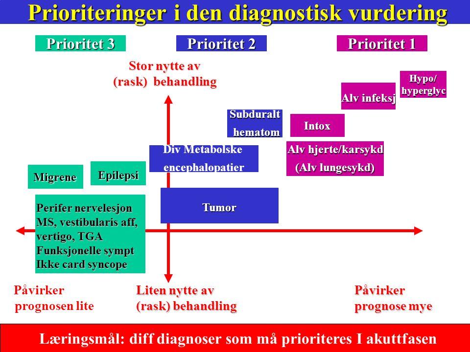 41 Akutt mottak- Trombolyseteam tilstede hvis trombolysealarm Hyperakutt –Diagnostikk Ved trombolysealarm: CT først- (direkte til CT) Anamnese: Akutt debut - debut tidspunkt Klinisk u.s: Vitale funksjoner, Kort organstatus Fokale utfall (FAST symptomer (Slag er en klinisk diagnose) Ø hjelp Supl u.s: CT ( med ANGIO for alle pas under 80 år <6 timer) EKG ( atrieflimmer, andre arytmier,iskemi, hjerteinfarkt ) Klin kjemi* (Viktigst Glucose + Hb, INR, CRP) Klin kjemi* (Viktigst Glucose + Hb, INR, CRP) Ved behov/spes indikasjon andre u.s.