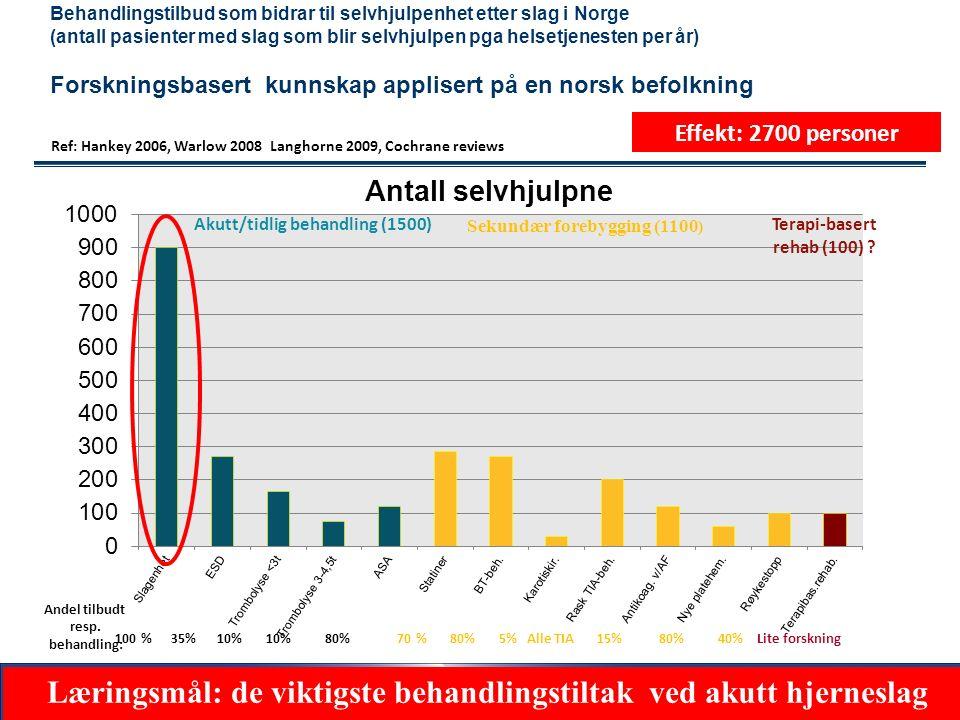 61 Begrense skaden ved akutt hjerneinfarkt ( 0-24 t): Trombolyse ( 0-4,5 timer)ASA hvis ikke trombolyse Fysiologisk homeostase: MÅL: TILTAK Syst BT: 140-200 Ringeracetat/saltvann for å heve BT Trandate infusjon hvis BT >210/110 .