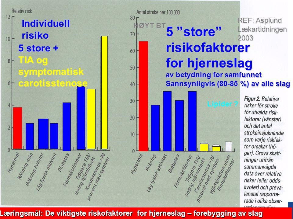 97 Oppsummering 2 -Akutt behandling Hovedmål: Reperfusjon, fysiologisk homeostase og tidl mobilisering Tiltak:Mål: AlteplaseReperfusjon < 3 -4,5 timer(hjerneinfarkt) Oksygen: Oksygenmetning>94% Ringeracetat i.vGod hydrering Ringer acetat i.vSyst BT>140 Labetalol i.vSyst BT < 200-210 .