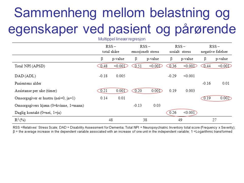 Sammenheng mellom belastning og egenskaper ved pasient og pårørende Multippel lineær regresjon RSS – total skåre RSS – emosjonelt stress RSS – sosialt stress RSS – negative følelser βp-valueβ β β Total NPI (APSD)0.48<0.0010.51<0.0010.36<0.0010.44<0.001 DAD (ADL)-0.180.005-0.29<0.001 Pasientens alder-0.160.01 Assistanse per uke (timer)0.210.0010.200.0010.190.003 Omsorgsgiver er hustru (nei=0, ja=1)0.140.010.190.002 Omsorgsgivers kjønn (0=kvinne, 1=mann)-0.130.03 Daglig kontakt (0=nei, 1=ja)0.26<0.001 R 2 (%)48384927 RSS =Relatives' Stress Scale; DAD = Disability Assessment for Dementia; Total NPI = Neuropsychiatric Inventory total score (Frequency x Severity); β = the average increase in the dependent variable associated with an increase of one unit in the independent variable; 1 =Logarithmic transformed