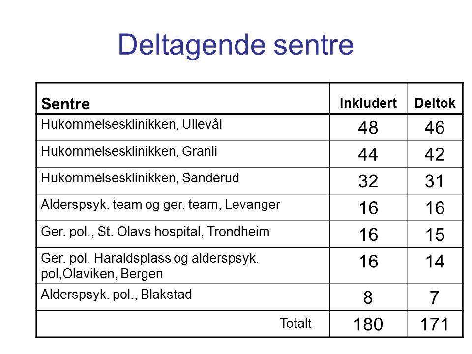 Deltagende sentre Sentre InkludertDeltok Hukommelsesklinikken, Ullevål 4846 Hukommelsesklinikken, Granli 4442 Hukommelsesklinikken, Sanderud 3231 Alderspsyk.