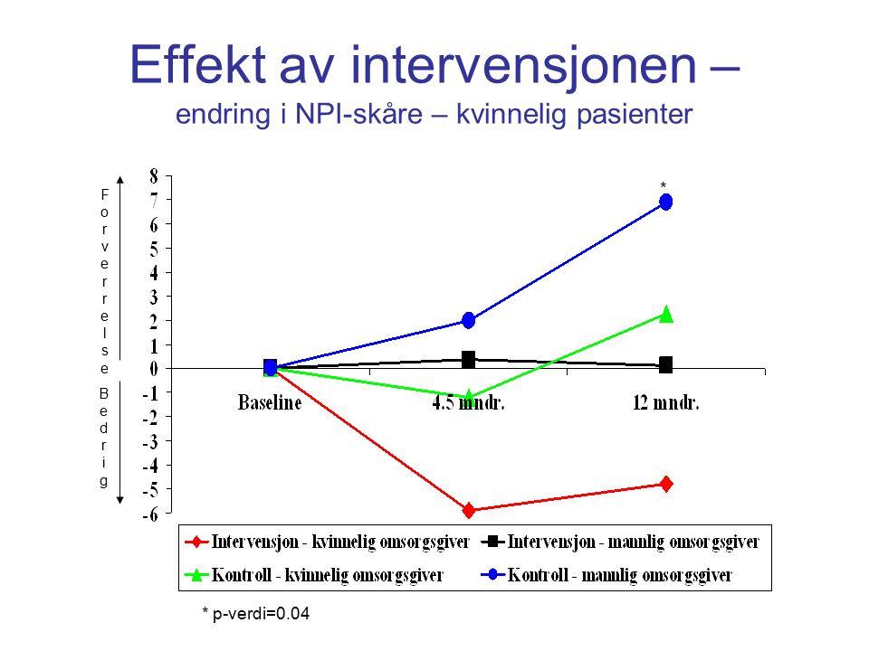 Effekt av intervensjonen – endring i NPI-skåre – kvinnelig pasienter ForverrelseForverrelse BedrigBedrig * * p-verdi=0.04