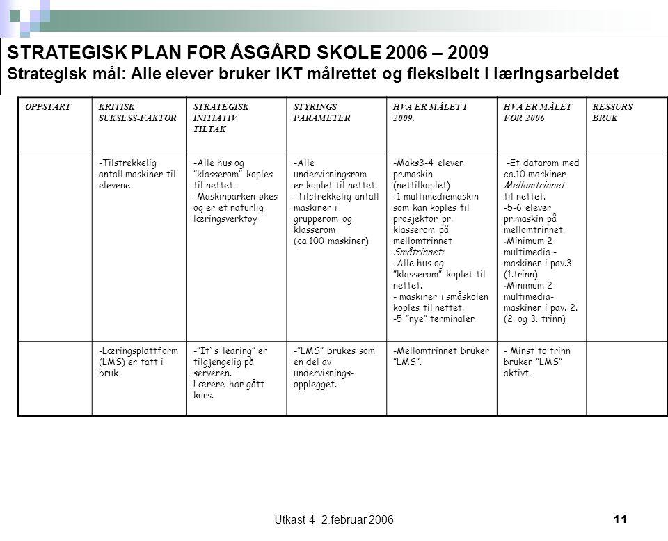 Utkast 4 2.februar 200611 STRATEGISK PLAN FOR ÅSGÅRD SKOLE 2006 – 2009 Strategisk mål: Alle elever bruker IKT målrettet og fleksibelt i læringsarbeidet OPPSTARTKRITISK SUKSESS-FAKTOR STRATEGISK INITIATIV TILTAK STYRINGS- PARAMETER HVA ER MÅLET I 2009.