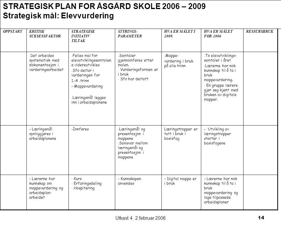 Utkast 4 2.februar 200614 OPPSTARTKRITISK SUKSESSFAKTOR STRATEGISK INITIATIV TILTAK STYRINGS- PARAMETER HVA ER MÅLET I 2009.