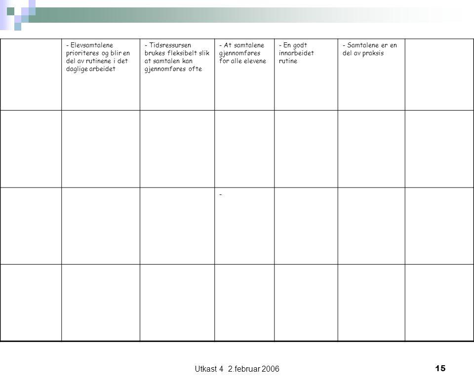 Utkast 4 2.februar 200615 - Elevsamtalene prioriteres og blir en del av rutinene i det daglige arbeidet - Tidsressursen brukes fleksibelt slik at samtalen kan gjennomføres ofte - At samtalene gjennomføres for alle elevene - En godt innarbeidet rutine - Samtalene er en del av praksis -