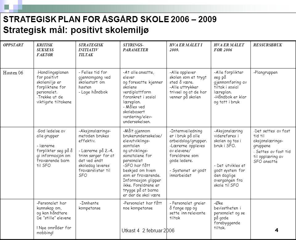 Utkast 4 2.februar 20064 STRATEGISK PLAN FOR ÅSGÅRD SKOLE 2006 – 2009 Strategisk mål: positivt skolemiljø OPPSTARTKRITISK SUKSESS FAKTOR STRATEGISK INITIATIV TILTAK STYRINGS- PARAMETER HVA ER MÅLET I 2009.