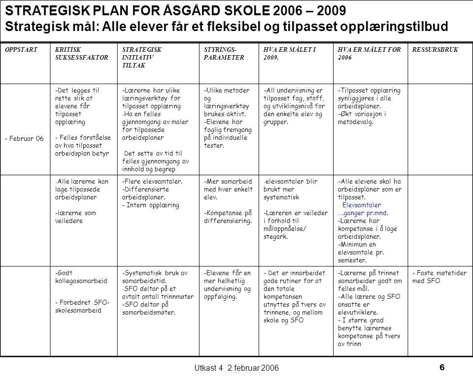 Utkast 4 2.februar 20066 STRATEGISK PLAN FOR ÅSGÅRD SKOLE 2006 – 2009 Strategisk mål: Alle elever får et fleksibel og tilpasset opplæringstilbud OPPSTARTKRITISK SUKSESSFAKTOR STRATEGISK INITIATIV TILTAK STYRINGS- PARAMETER HVA ER MÅLET I 2009.