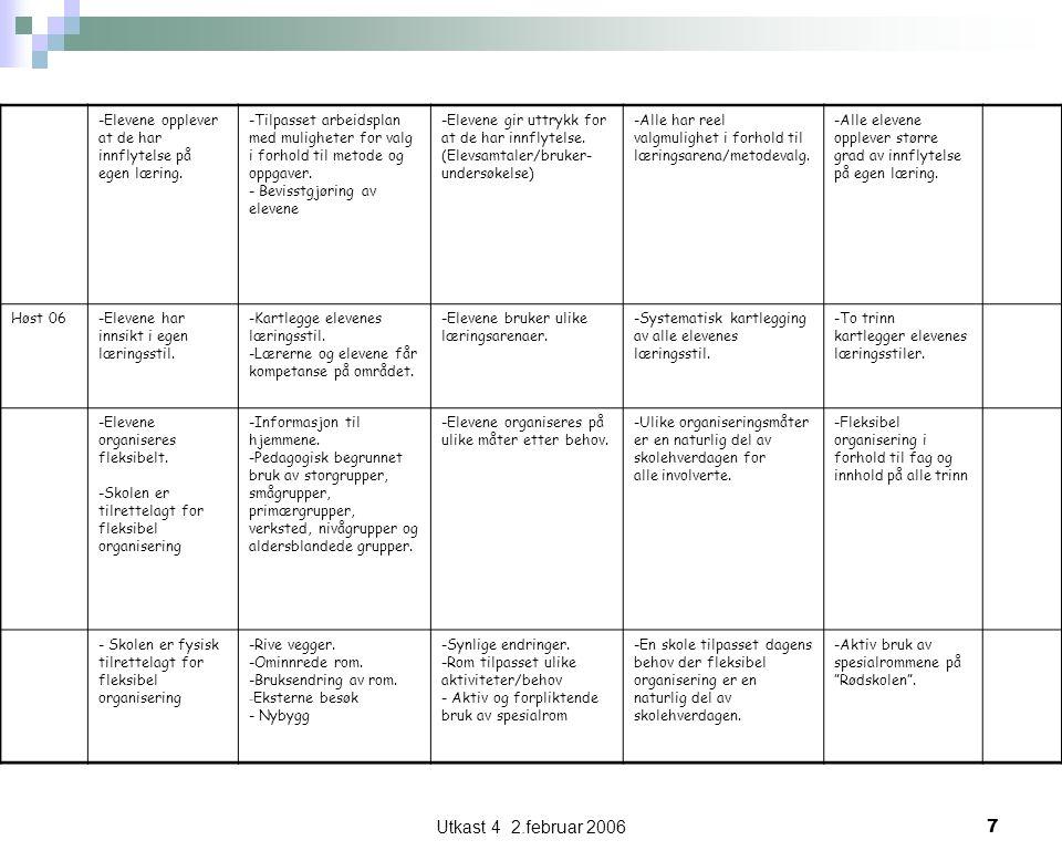 Utkast 4 2.februar 20068 STRATEGISK PLAN FOR ÅSGÅRD SKOLE 2006 – 2009 Strategisk mål:Elevene har lese, skrive og matematikk kompetanse over landsgjennomsnittet.