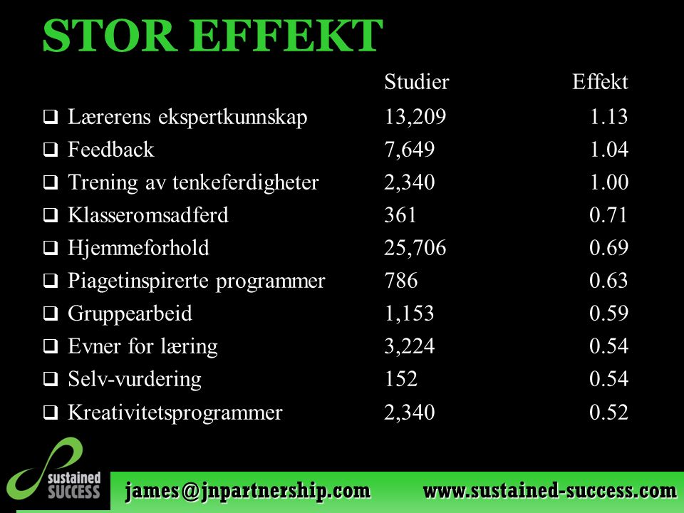 james@jnpartnership.com www.sustained-success.com STOR EFFEKT Studier Effekt  Lærerens ekspertkunnskap13,2091.13  Feedback7,6491.04  Trening av ten