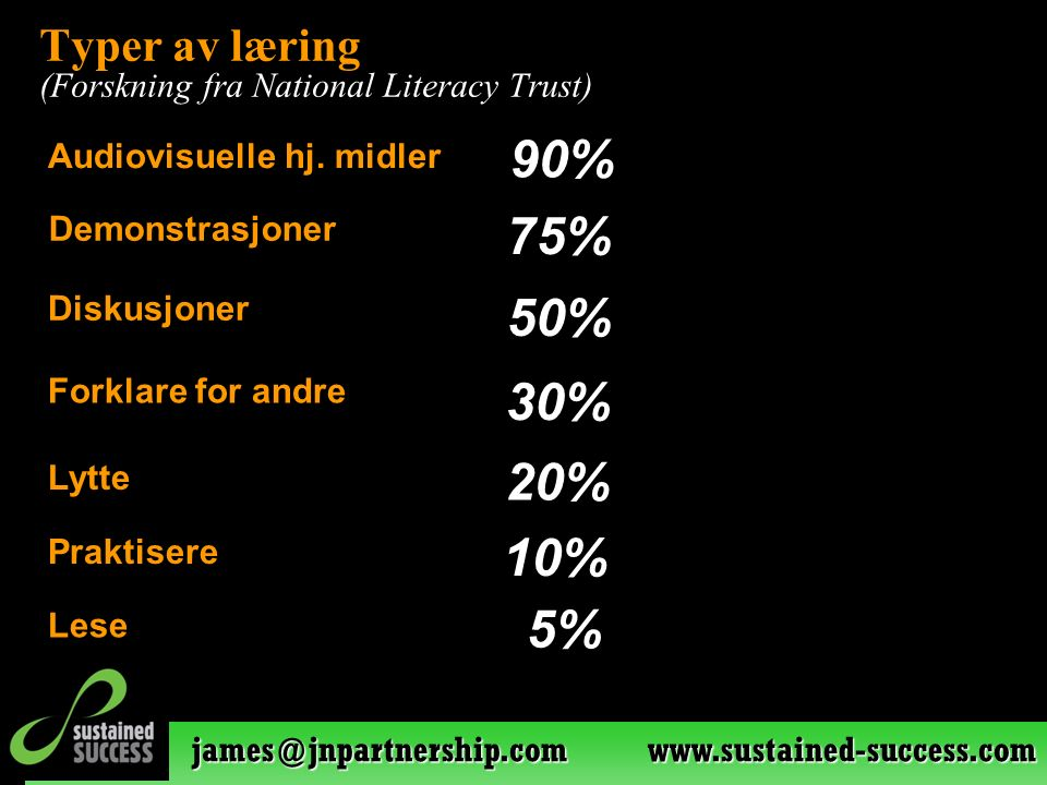 james@jnpartnership.com www.sustained-success.com Typer av læring (Forskning fra National Literacy Trust) 5% 10% 20% 30% 50% 75% 90% Lytte Audiovisuel