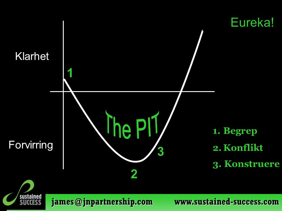 james@jnpartnership.com www.sustained-success.com 1 2 3 1.Begrep 2.Konflikt Klarhet Forvirring 3. Konstruere Eureka!