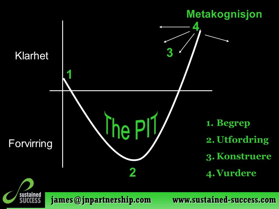 james@jnpartnership.com www.sustained-success.com 1 2 3 4 1.Begrep 2.Utfordring 3.Konstruere 4.Vurdere Metakognisjon Klarhet Forvirring