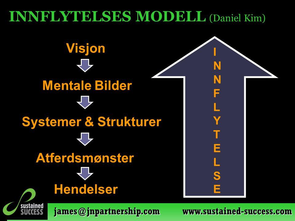 james@jnpartnership.com www.sustained-success.com INNFLYTELSES MODELL (Daniel Kim) INNFLYTELSEINNFLYTELSE Systemer & Strukturer Visjon Atferdsmønster Hendelser Mentale Bilder