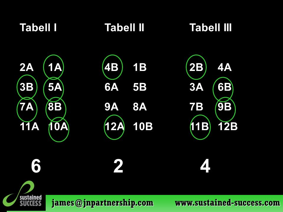 james@jnpartnership.com www.sustained-success.com Tabell ITabell IITabell III 2A1A4B1B2B4A 3B5A6A5B3A6B 7A8B9A8A7B9B 11A10A12A10B11B12B 624