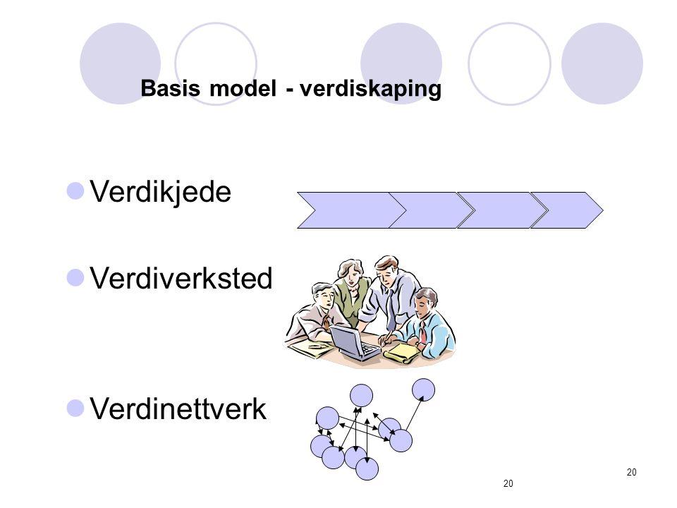 20 Basis model - verdiskaping Verdikjede Verdiverksted Verdinettverk 20