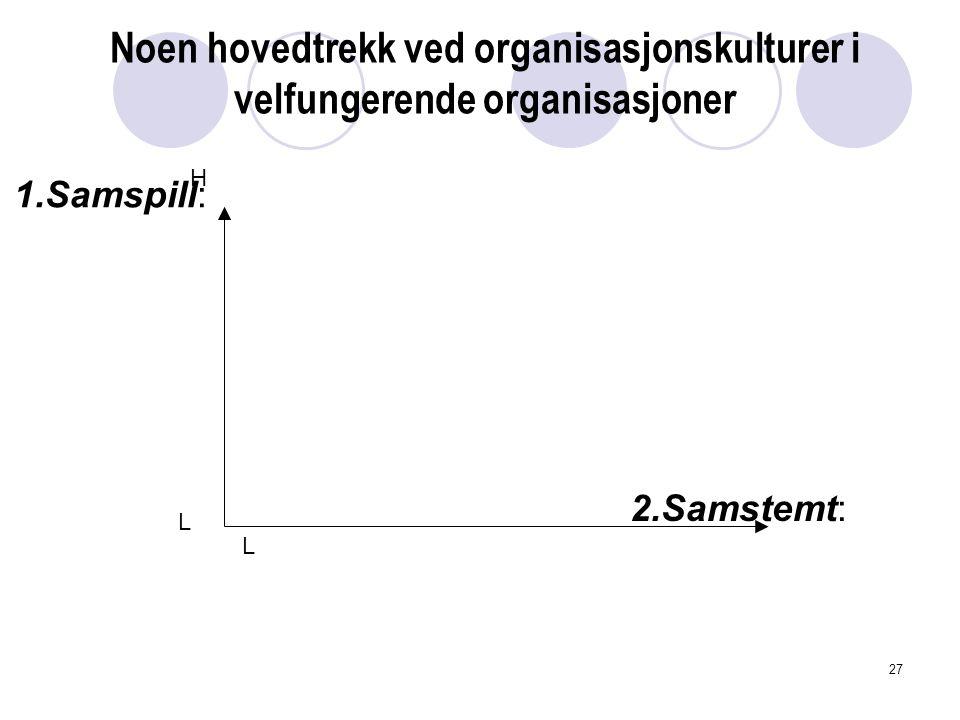 Noen hovedtrekk ved organisasjonskulturer i velfungerende organisasjoner H L L 2.Samstemt: 1.Samspill: 27