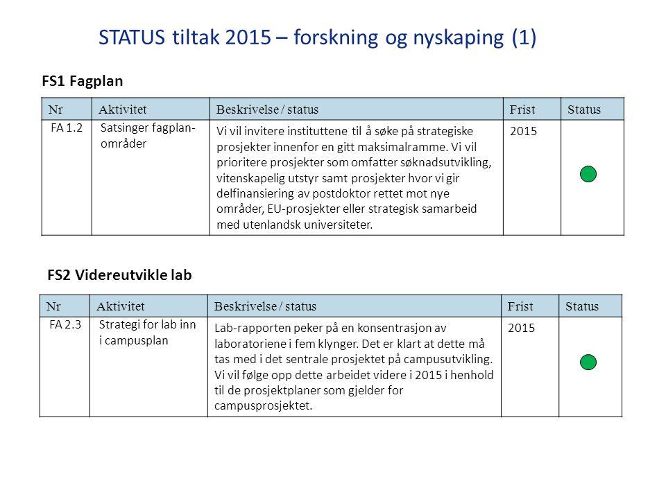 STATUS tiltak 2015 – forskning og nyskaping (1) NrAktivitetBeskrivelse / statusFristStatus FA 1.2Satsinger fagplan- områder Vi vil invitere instituttene til å søke på strategiske prosjekter innenfor en gitt maksimalramme.