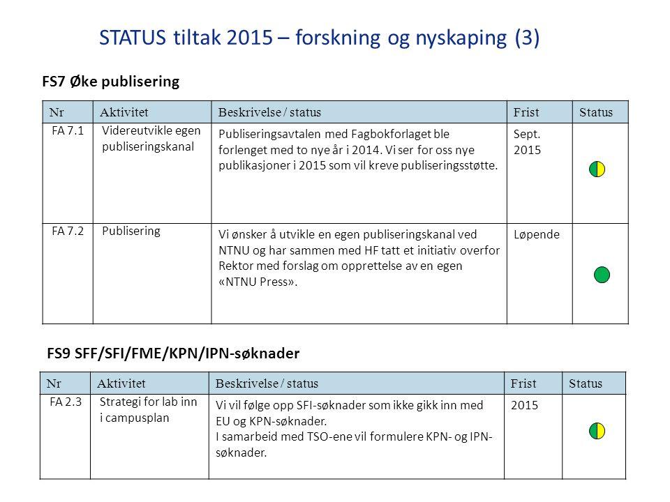 STATUS tiltak 2015 – forskning og nyskaping (3) NrAktivitetBeskrivelse / statusFristStatus FA 7.1Videreutvikle egen publiseringskanal Publiseringsavtalen med Fagbokforlaget ble forlenget med to nye år i 2014.