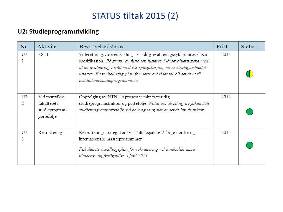 STATUS tiltak 2015 (2) Handlingsplan IVT Utdanning og læringskvalitet 2014 NrAktivitetBeskrivelse / statusFristStatus U2.