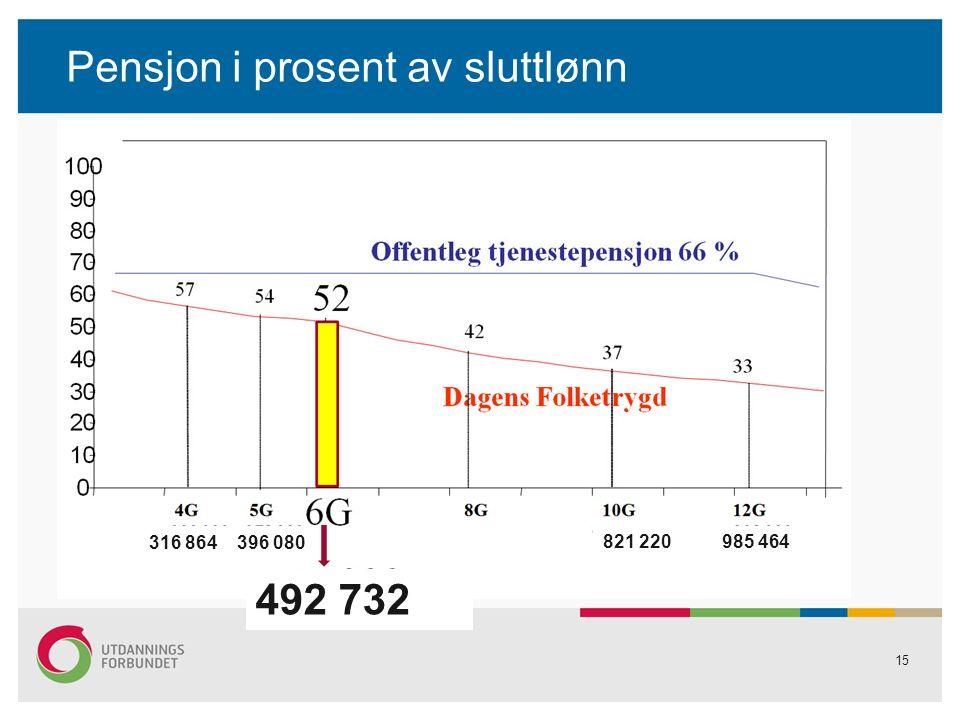 Pensjon i prosent av sluttlønn 15 492 732 316 864 396 080 821 220 985 464