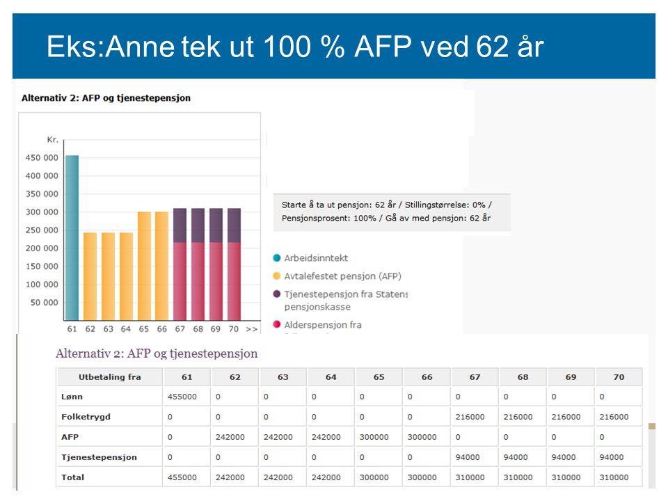 40 Eks:Anne tek ut 100 % AFP ved 62 år