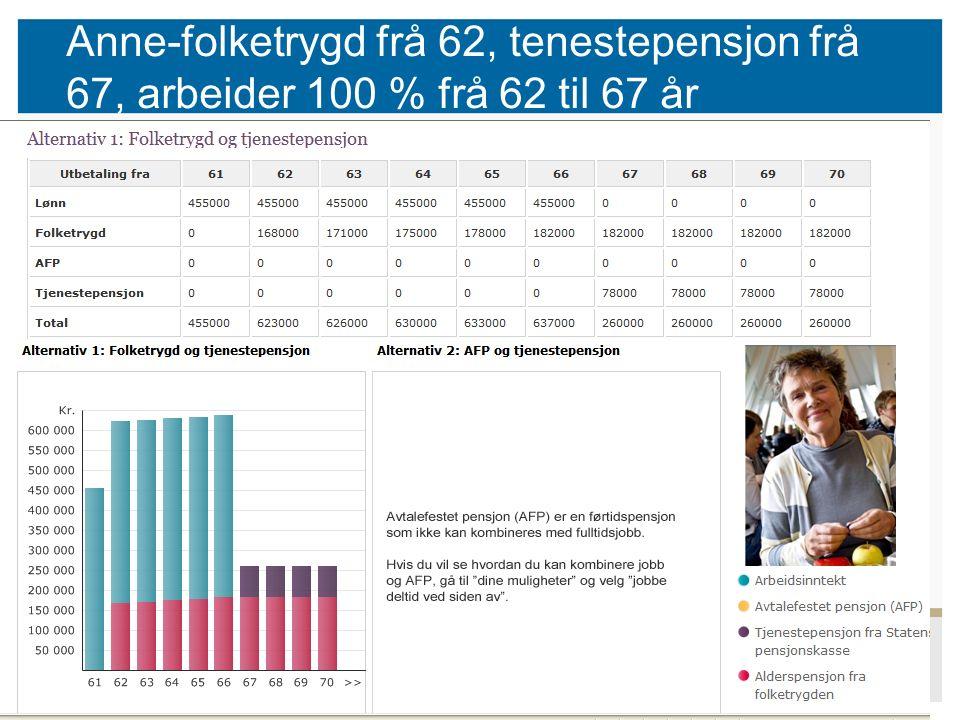 51 Anne-folketrygd frå 62, tenestepensjon frå 67, arbeider 100 % frå 62 til 67 år
