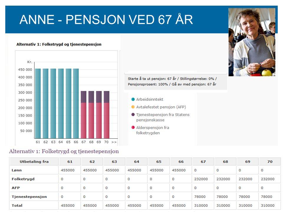 58 ANNE - PENSJON VED 67 ÅR