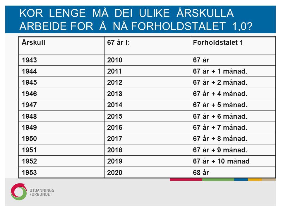 KOR LENGE MÅ DEI ULIKE ÅRSKULLA ARBEIDE FOR Å NÅ FORHOLDSTALET 1,0.