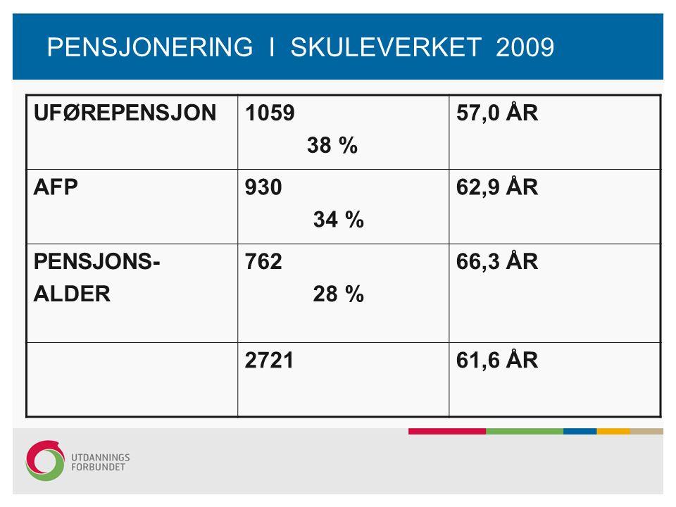 PENSJONERING I SKULEVERKET 2009 UFØREPENSJON1059 38 % 57,0 ÅR AFP930 34 % 62,9 ÅR PENSJONS- ALDER 762 28 % 66,3 ÅR 272161,6 ÅR