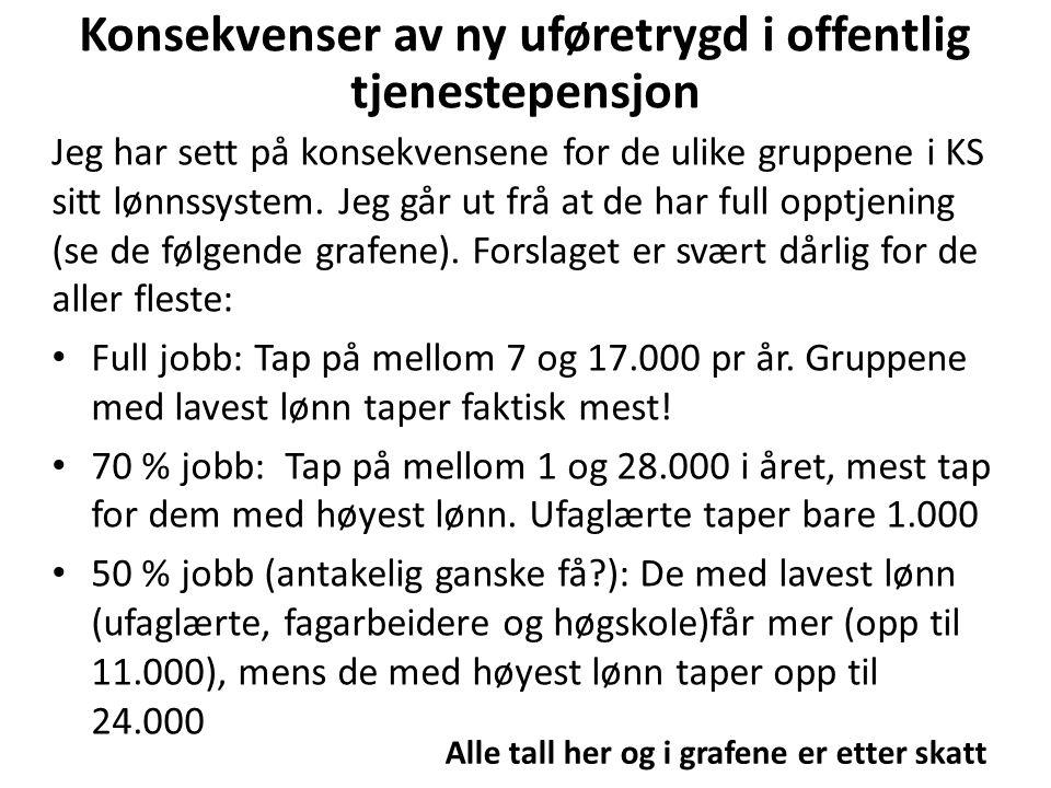 Konsekvenser av ny uføretrygd i offentlig tjenestepensjon Jeg har sett på konsekvensene for de ulike gruppene i KS sitt lønnssystem.