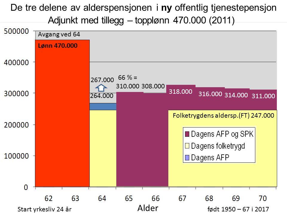 Folketrygdens aldersp.(FT) 247.000 Adjunkt med tillegg – topplønn 470.000 (2011) Start yrkesliv 24 årfødt 1950 – 67 i 2017 Alder 316.000 314.000 311.000 318.000 Avgang ved 64 Lønn 470.000 De tre delene av alderspensjonen i ny offentlig tjenestepensjon 66 % = 310.000 308.000 264.000 267.000