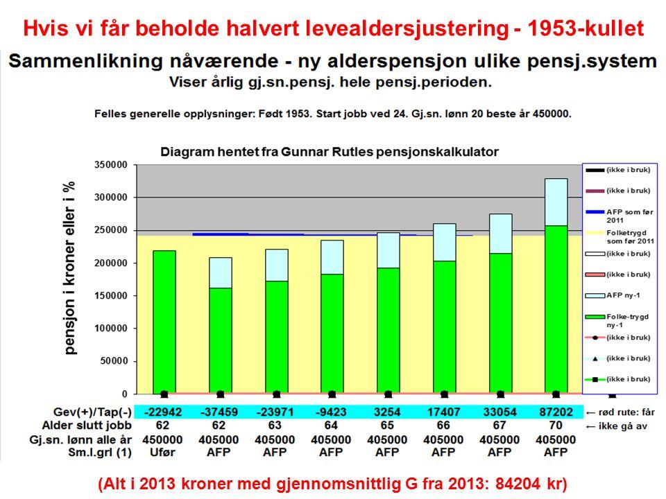 Hvis vi får beholde halvert levealdersjustering - 1953-kullet (Alt i 2013 kroner med gjennomsnittlig G fra 2013: 84204 kr)