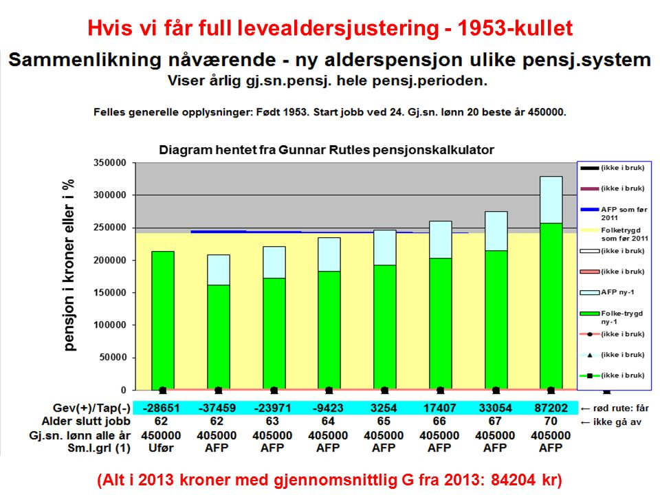 Hvis vi får full levealdersjustering - 1953-kullet