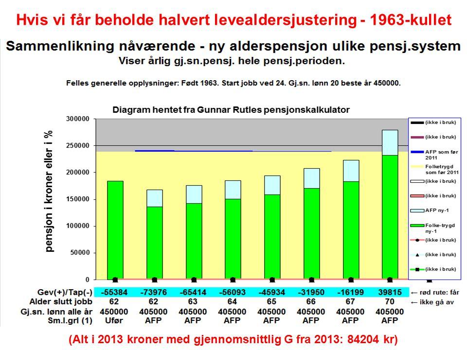 Hvis vi får beholde halvert levealdersjustering - 1963-kullet (Alt i 2013 kroner med gjennomsnittlig G fra 2013: 84204 kr)