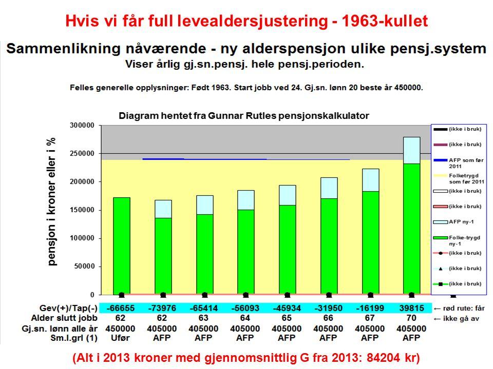 Hvis vi får full levealdersjustering - 1963-kullet (Alt i 2013 kroner med gjennomsnittlig G fra 2013: 84204 kr)