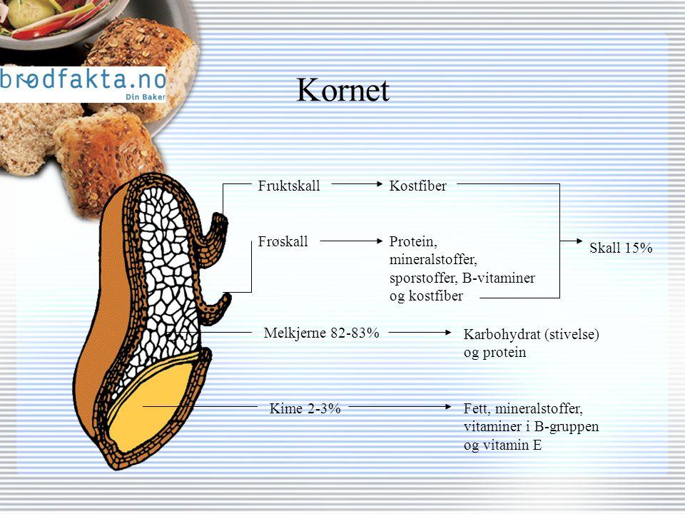 Kornet FruktskallKostfiber FrøskallProtein, mineralstoffer, sporstoffer, B-vitaminer og kostfiber Skall 15% Melkjerne 82-83% Karbohydrat (stivelse) og protein Kime 2-3%Fett, mineralstoffer, vitaminer i B-gruppen og vitamin E