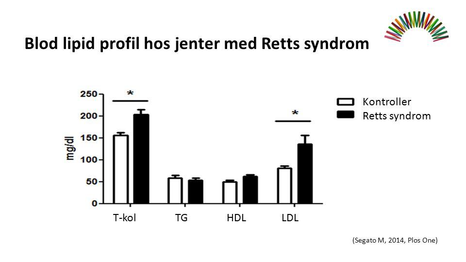 Blod lipid profil hos jenter med Retts syndrom (Segato M, 2014, Plos One) T-kolTGHDLLDL Kontroller Retts syndrom