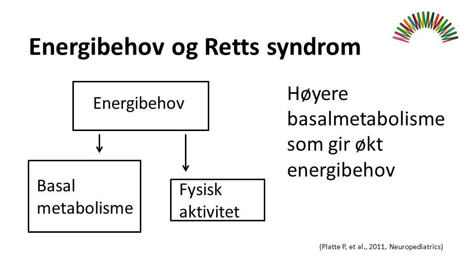 Energibehov og Retts syndrom Høyere basalmetabolisme som gir økt energibehov (Platte P, et al., 2011, Neuropediatrics) Energibehov Basal metabolisme Fysisk aktivitet