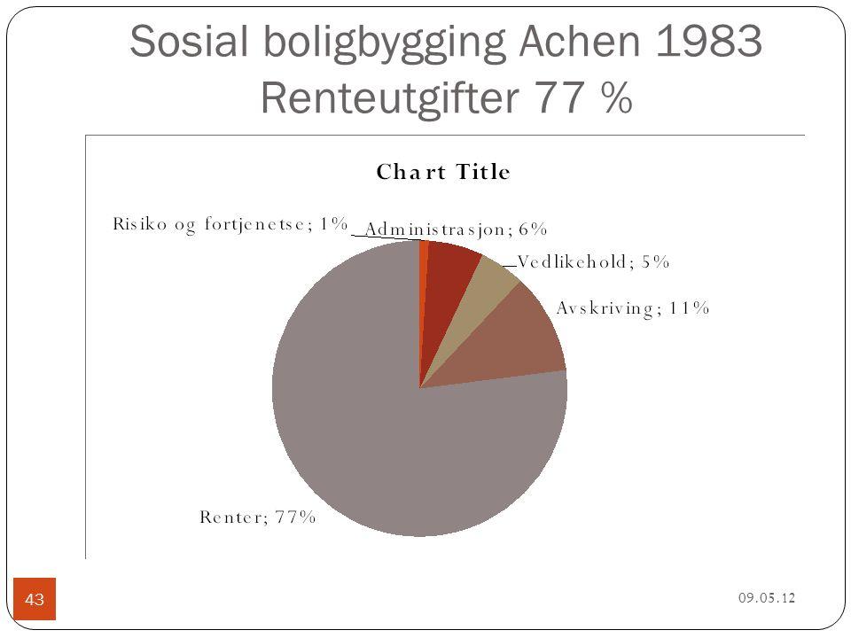 Sosial boligbygging Achen 1983 Renteutgifter 77 % 09.05.12 43