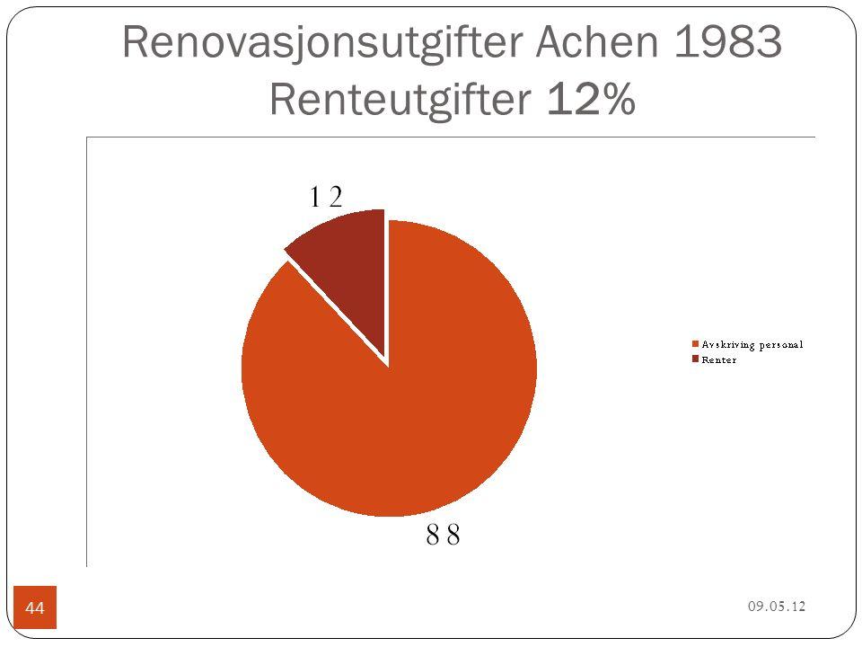 Renovasjonsutgifter Achen 1983 Renteutgifter 12% 09.05.12 44