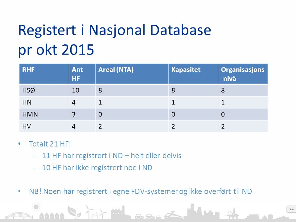 21 Registert i Nasjonal Database pr okt 2015 Totalt 21 HF: – 11 HF har registrert i ND – helt eller delvis – 10 HF har ikke registrert noe i ND NB.